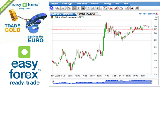 Easily make money from forex trading