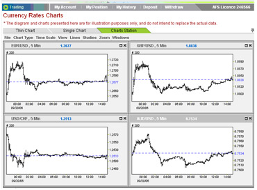 New york close forex charts online