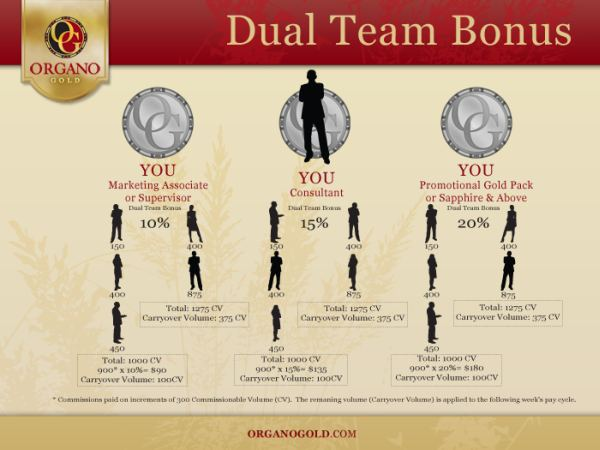 Organo Gold Scam