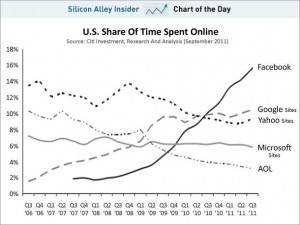 facebook-marketshare-vs-others