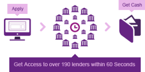 Purple Payday Loans Review