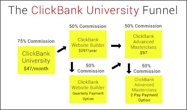 ClickBank-University-Review-One-Of-The-Better-Training-Resources-Out-There-Sales-Funnel