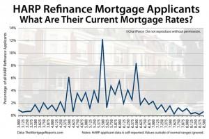 Harp Refinance Rates