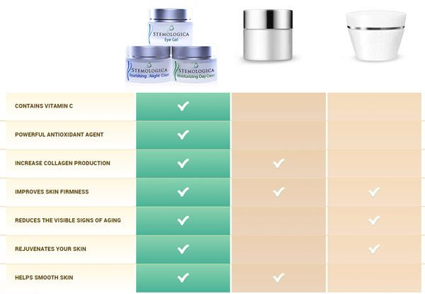 Stemologica Ingredients
