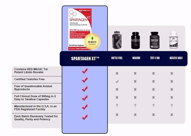 Does Spartagen xt really works?