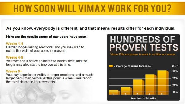 Vimax-does-it-works