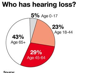Hearing Loss Reversed Cons: