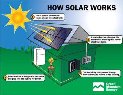How does Solar America work?