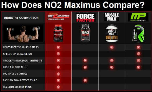 NO2 Maximus Review – HT Rush Miracle Muscle?