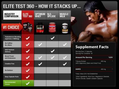 Elite test 360 ingredients