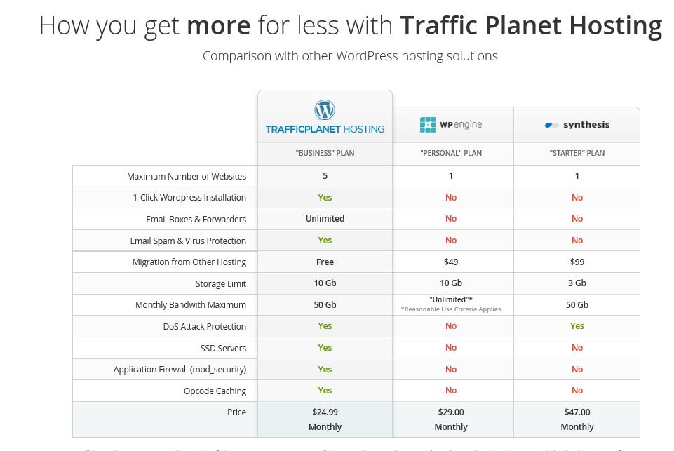 Which Is The Best WordPress Hosting? 7 Hosts - 6 Ruthless ...