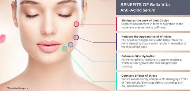 Bella Vita Serum Effects